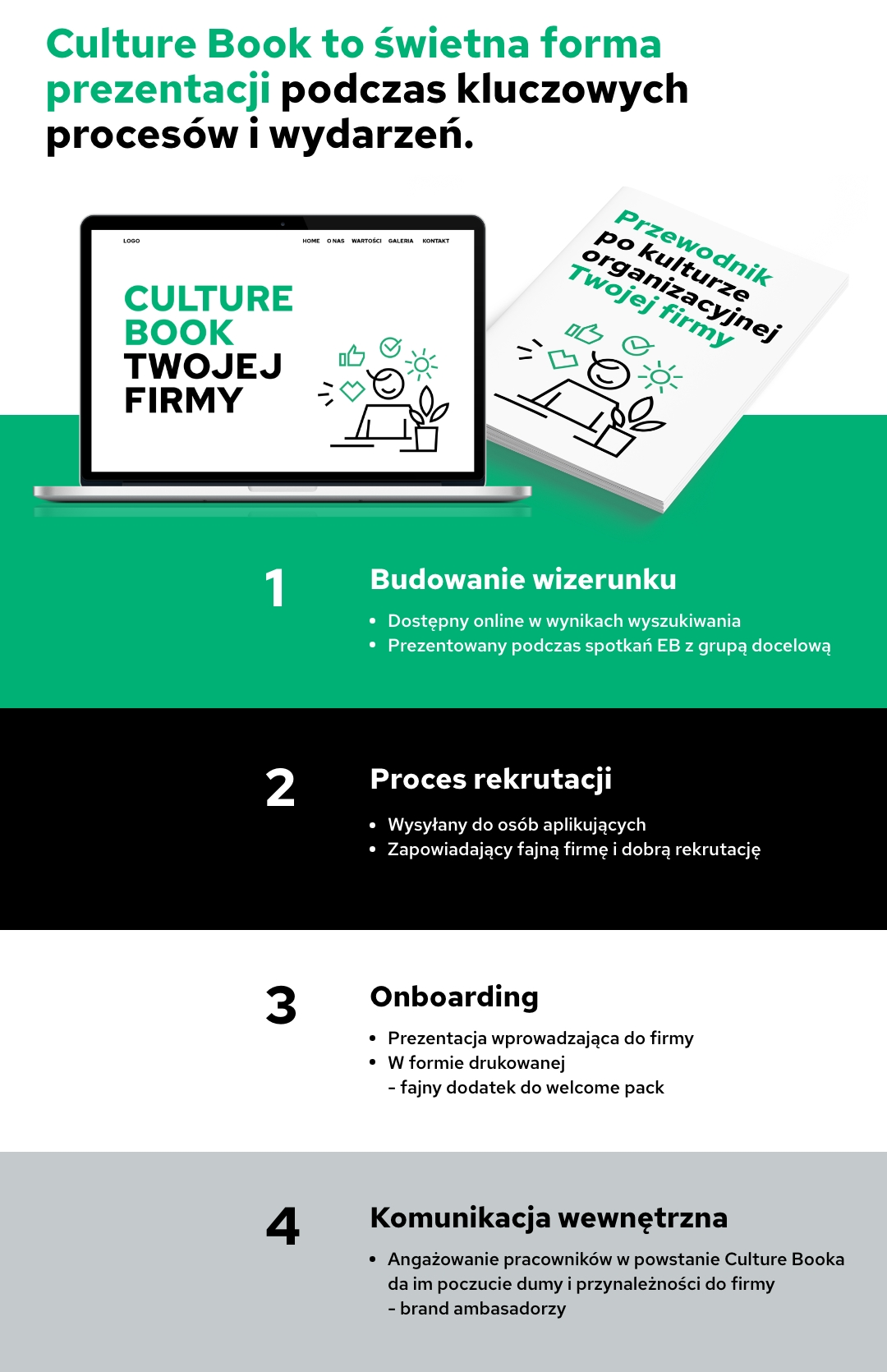 Culture Book etapy tworzenia